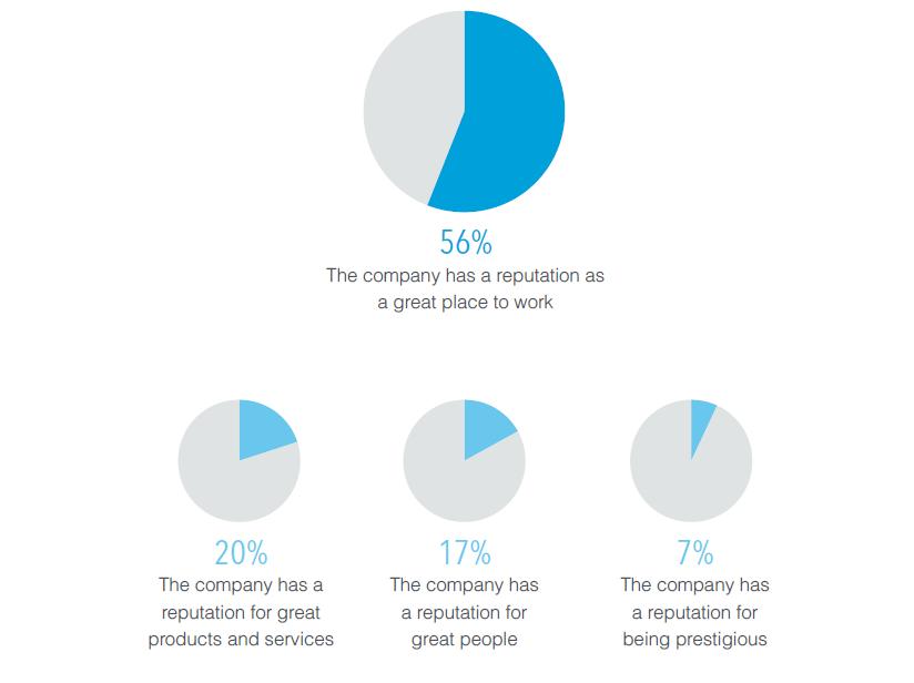 Най-важните фактори при смяна на работа